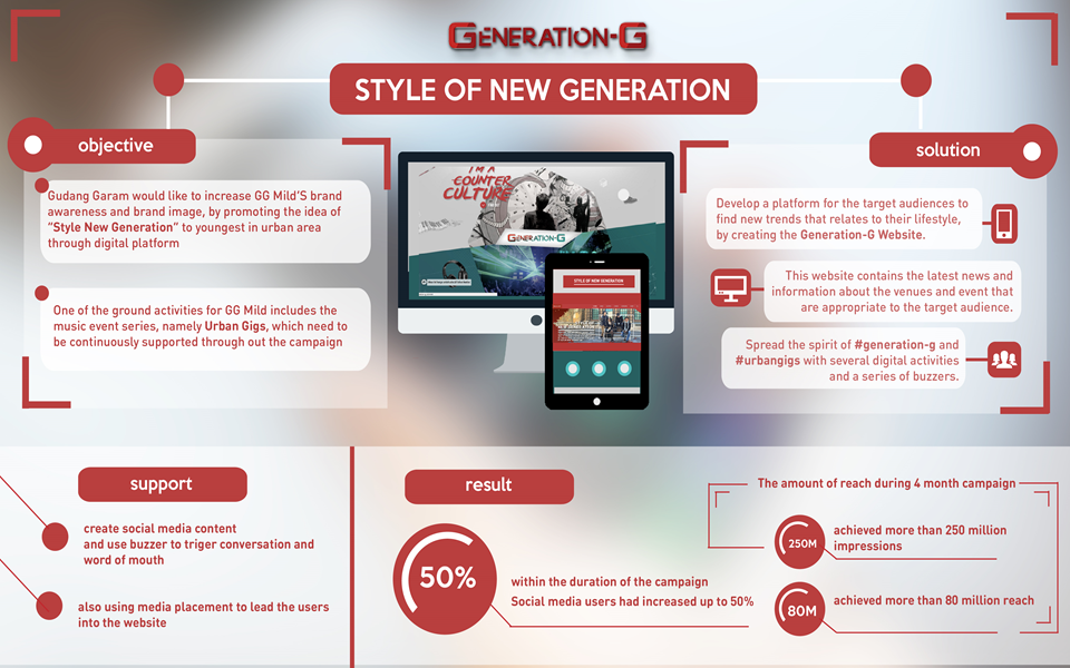 Generation - G Style of New Generation