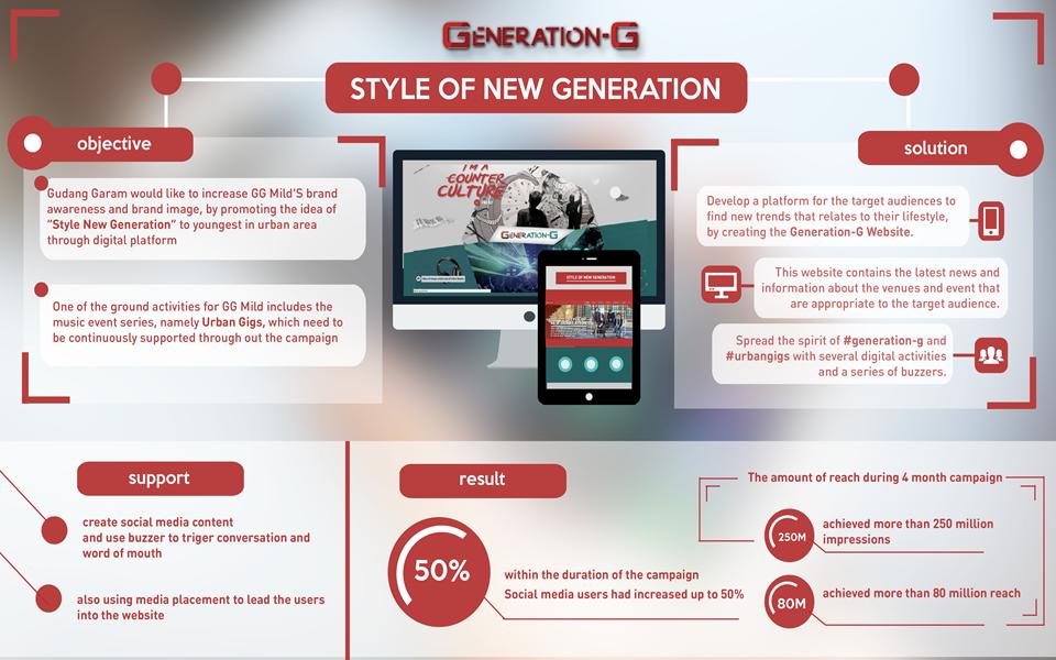 Generation - G Style of New Generation